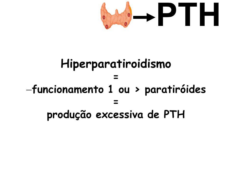 Hiperparatiroidismo = funcionamento 1 ou > paratiróides = produção excessiva de PTH PTH