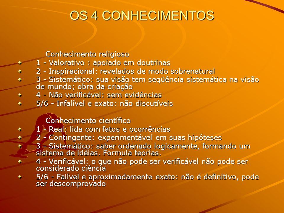 OS 4 CONHECIMENTOS Conhecimento religioso 1 - Valorativo : apoiado em doutrinas 2 - Inspiracional: revelados de modo sobrenatural 3 - Sistemático: sua