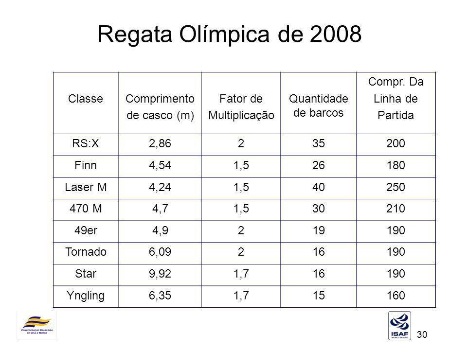 30 Regata Olímpica de 2008 ClasseComprimento de casco (m) Fator de Multiplicação Quantidade de barcos Compr. Da Linha de Partida RS:X2,86235200 Finn4,