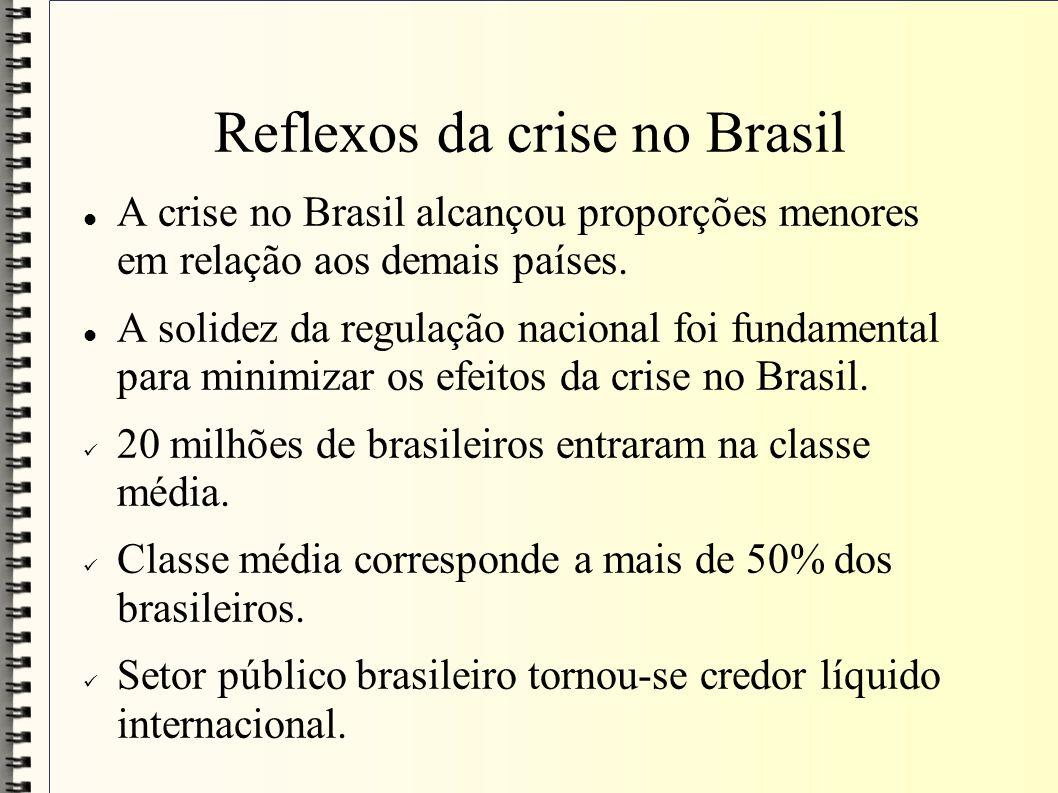 Reflexos da crise no Brasil A crise no Brasil alcançou proporções menores em relação aos demais países. A solidez da regulação nacional foi fundamenta