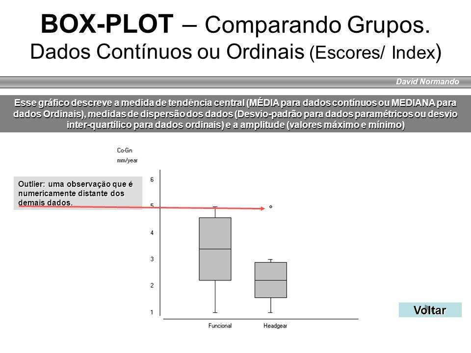 David Normando BOX-PLOT – Comparando Grupos. Dados Contínuos ou Ordinais (Escores/ Index ) Esse gráfico descreve a medida de tendência central (MÉDIA