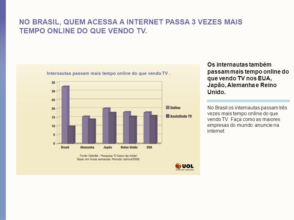 NO BRASIL, QUEM ACESSA A INTERNET PASSA 3 VEZES MAIS TEMPO ONLINE DO QUE VENDO TV. Os internautas também passam mais tempo online do que vendo TV nos