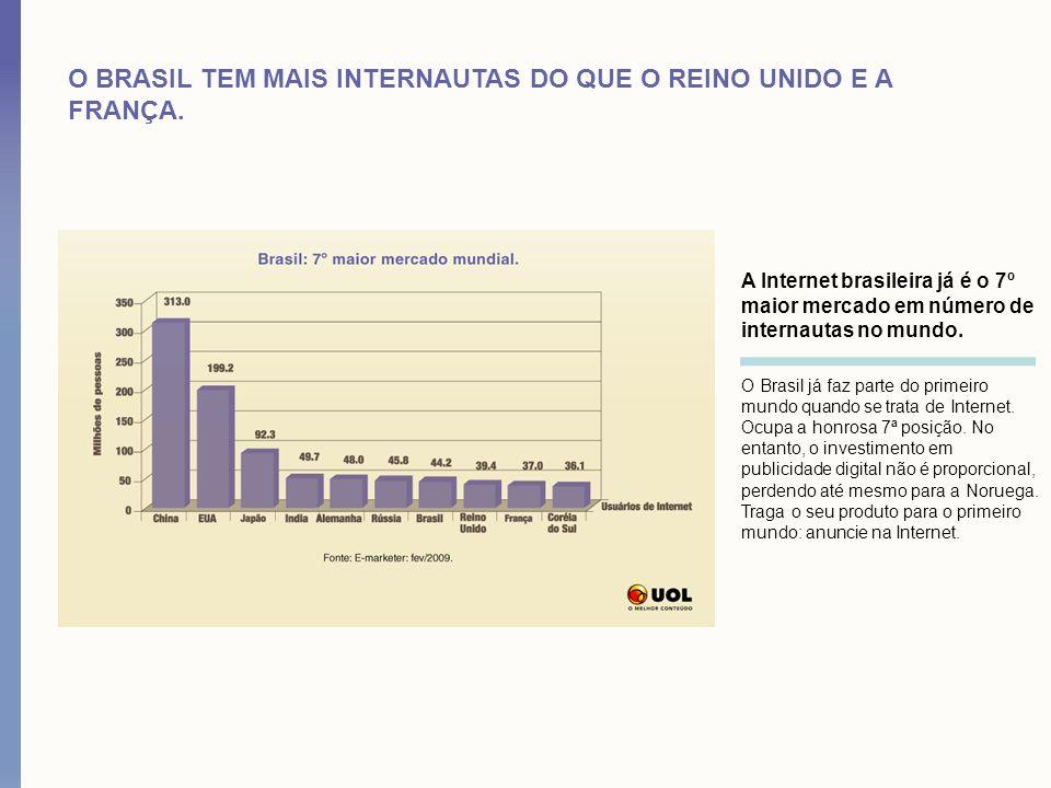 O BRASIL TEM MAIS INTERNAUTAS DO QUE O REINO UNIDO E A FRANÇA. A Internet brasileira já é o 7º maior mercado em número de internautas no mundo. O Bras