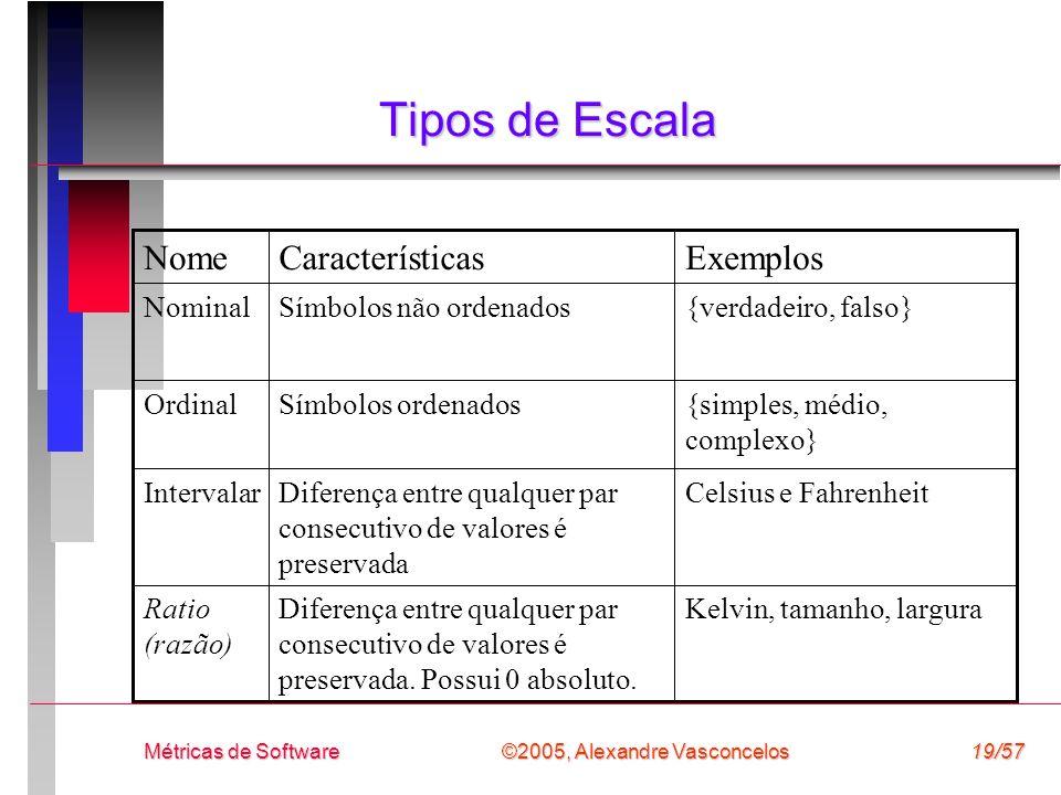 ©2005, Alexandre Vasconcelos Métricas de Software19/57 Tipos de Escala Kelvin, tamanho, larguraDiferença entre qualquer par consecutivo de valores é p