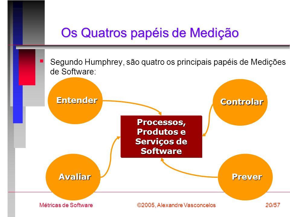 ©2005, Alexandre Vasconcelos Métricas de Software20/57 Os Quatros papéis de Medição Segundo Humphrey, são quatro os principais papéis de Medições de S
