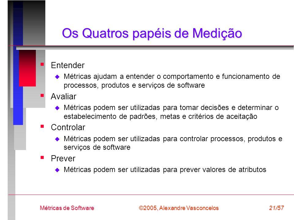 ©2005, Alexandre Vasconcelos Métricas de Software21/57 Os Quatros papéis de Medição Entender Métricas ajudam a entender o comportamento e funcionament