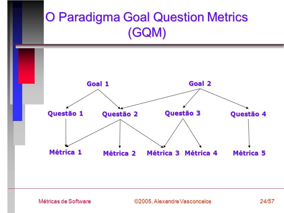 ©2005, Alexandre Vasconcelos Métricas de Software24/57 O Paradigma Goal Question Metrics (GQM) Goal 1 Goal 2 Questão 1 Questão 2 Questão 3 Questão 4 M