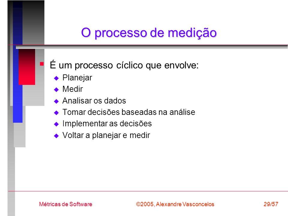 ©2005, Alexandre Vasconcelos Métricas de Software29/57 O processo de medição É um processo cíclico que envolve: Planejar Medir Analisar os dados Tomar