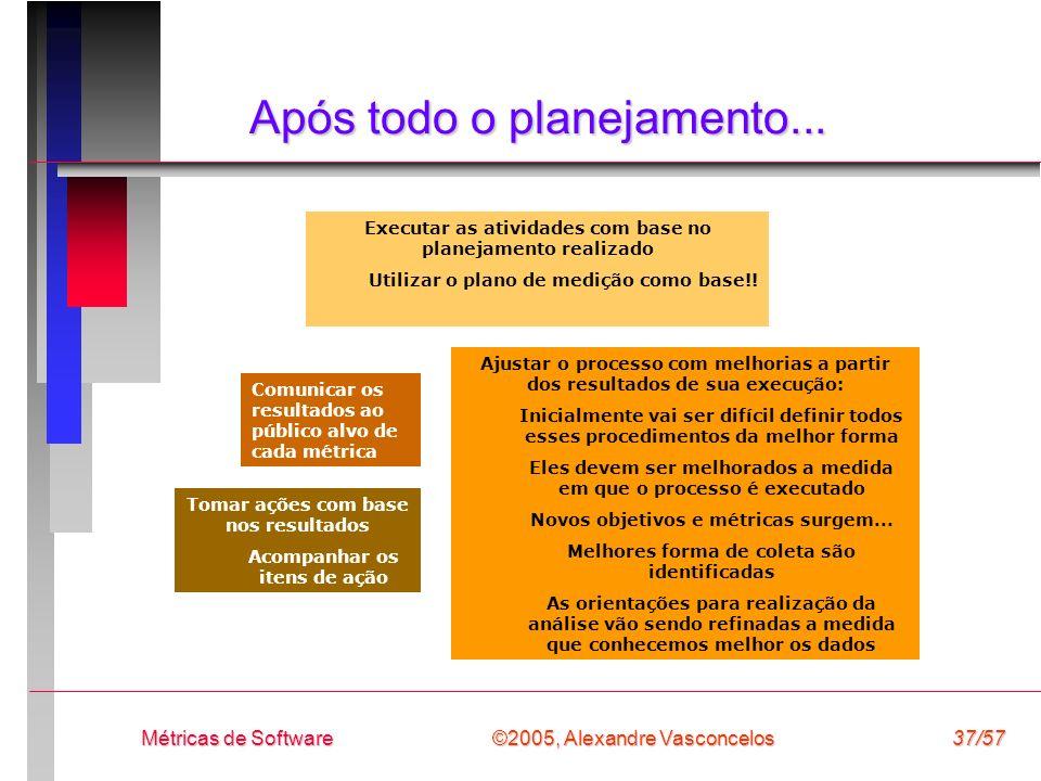 ©2005, Alexandre Vasconcelos Métricas de Software37/57 Após todo o planejamento... Executar as atividades com base no planejamento realizado Utilizar