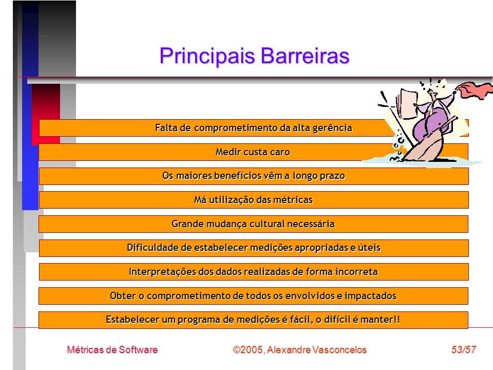 ©2005, Alexandre Vasconcelos Métricas de Software53/57 Principais Barreiras Falta de comprometimento da alta gerência Medir custa caro Os maiores bene