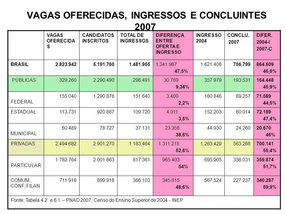 VAGAS OFERECIDAS, INGRESSOS E CONCLUINTES 2007 VAGAS OFERECIDAS CANDIDATOS INSCRITOS TOTAL DE INGRESSOS DIFERENÇ A ENTRE OFERTA E INGRESSO INGRESSO 2004 CONCLU.