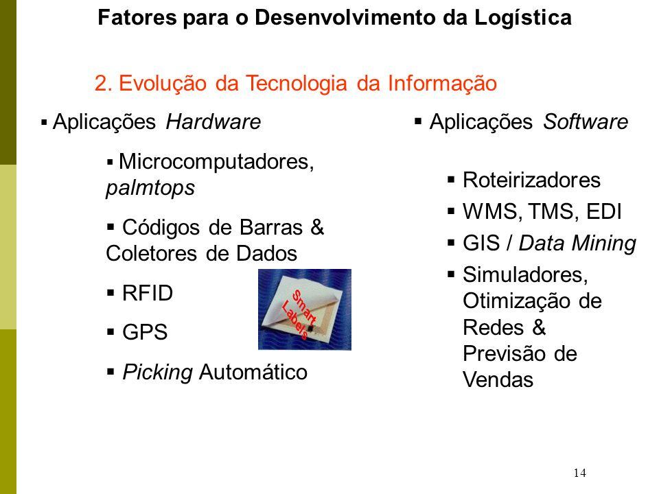 14 Fatores para o Desenvolvimento da Logística Aplicações Hardware Microcomputadores, palmtops Códigos de Barras & Coletores de Dados RFID GPS Picking