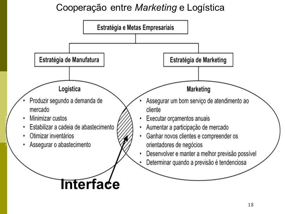 18 Interface Cooperação entre Marketing e Logística
