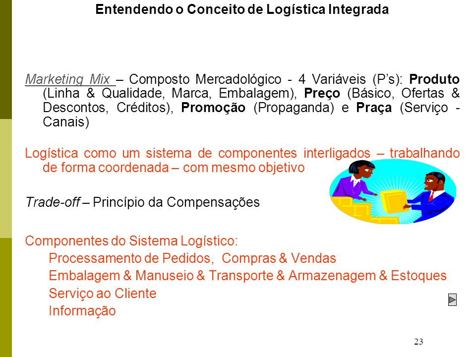 23 Entendendo o Conceito de Logística Integrada Marketing Mix Marketing Mix – Composto Mercadológico - 4 Variáveis (Ps): Produto (Linha & Qualidade, Marca, Embalagem), Preço (Básico, Ofertas & Descontos, Créditos), Promoção (Propaganda) e Praça (Serviço - Canais) Logística como um sistema de componentes interligados – trabalhando de forma coordenada – com mesmo objetivo Trade-off – Princípio da Compensações Componentes do Sistema Logístico: Processamento de Pedidos, Compras & Vendas Embalagem & Manuseio & Transporte & Armazenagem & Estoques Serviço ao Cliente Informação
