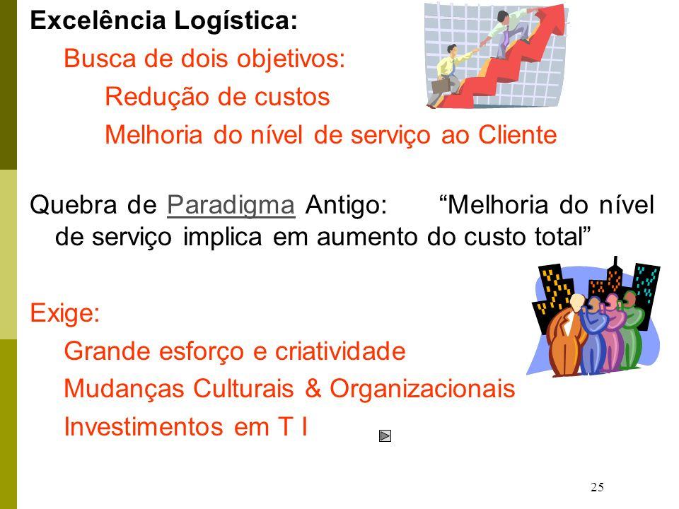 25 Excelência Logística: Busca de dois objetivos: Redução de custos Melhoria do nível de serviço ao Cliente Quebra de Paradigma Antigo: Melhoria do ní