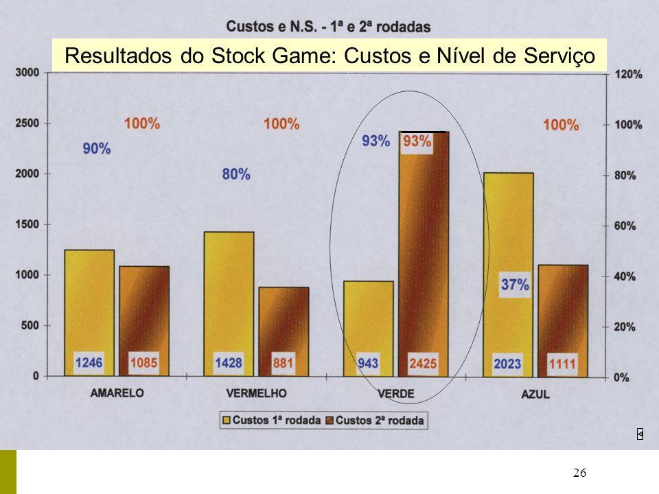 26 Resultados do Stock Game: Custos e Nível de Serviço