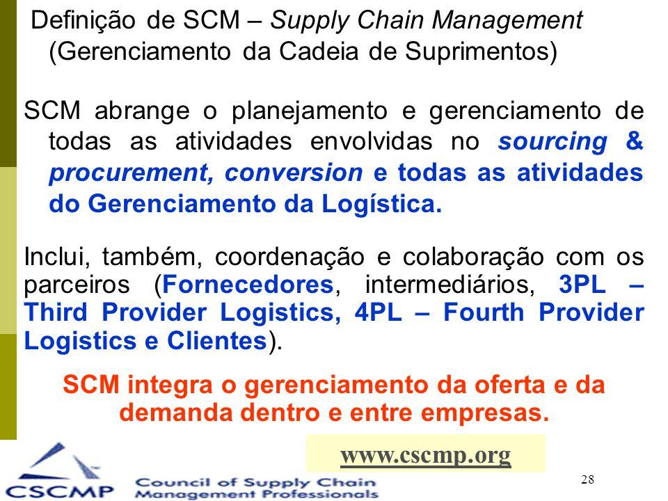 28 Definição de SCM – Supply Chain Management (Gerenciamento da Cadeia de Suprimentos) SCM abrange o planejamento e gerenciamento de todas as atividades envolvidas no sourcing & procurement, conversion e todas as atividades do Gerenciamento da Logística.