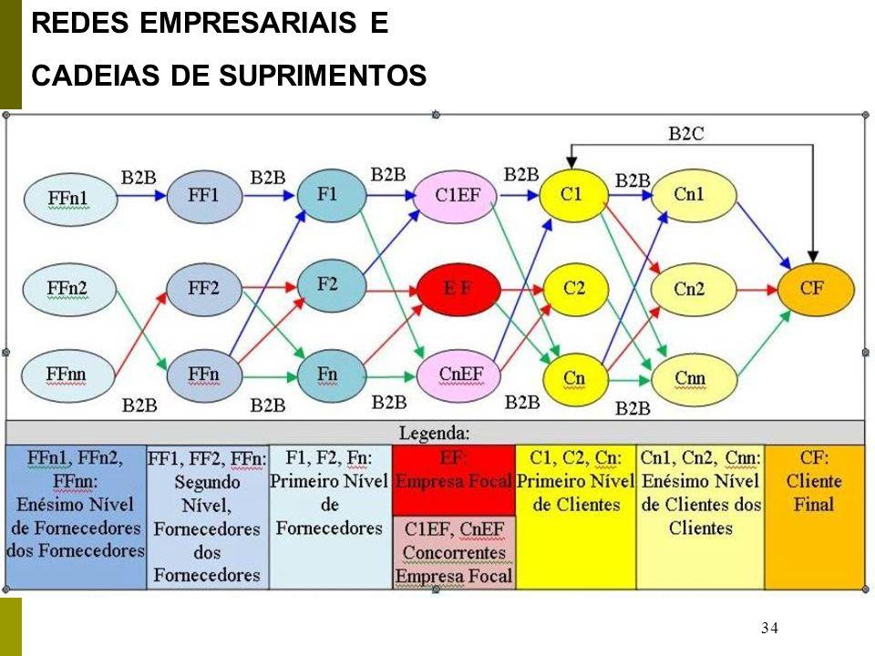 34 REDES EMPRESARIAIS E CADEIAS DE SUPRIMENTOS