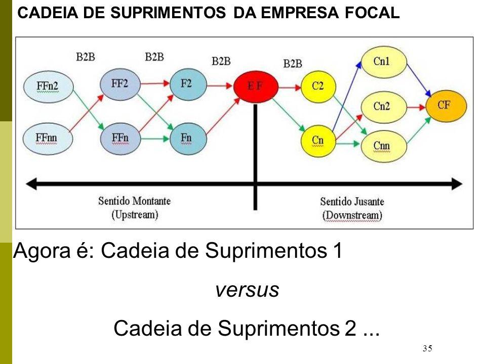 35 Agora é: Cadeia de Suprimentos 1 versus Cadeia de Suprimentos 2... CADEIA DE SUPRIMENTOS DA EMPRESA FOCAL