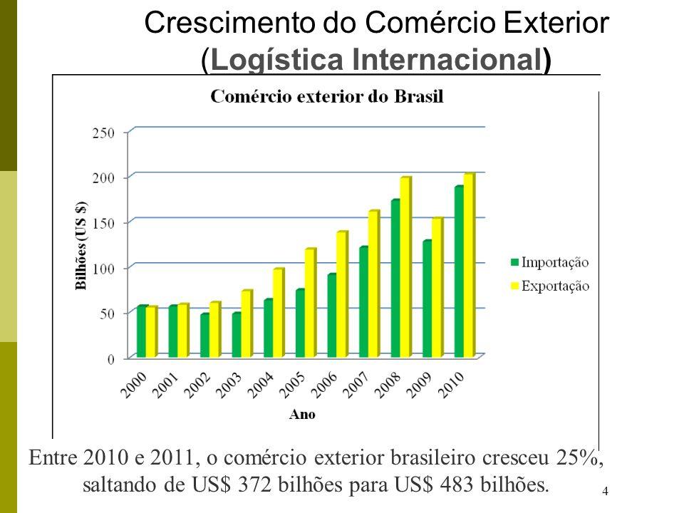 4 Crescimento do Comércio Exterior (Logística Internacional)Logística Internacional Entre 2010 e 2011, o comércio exterior brasileiro cresceu 25%, saltando de US$ 372 bilhões para US$ 483 bilhões.