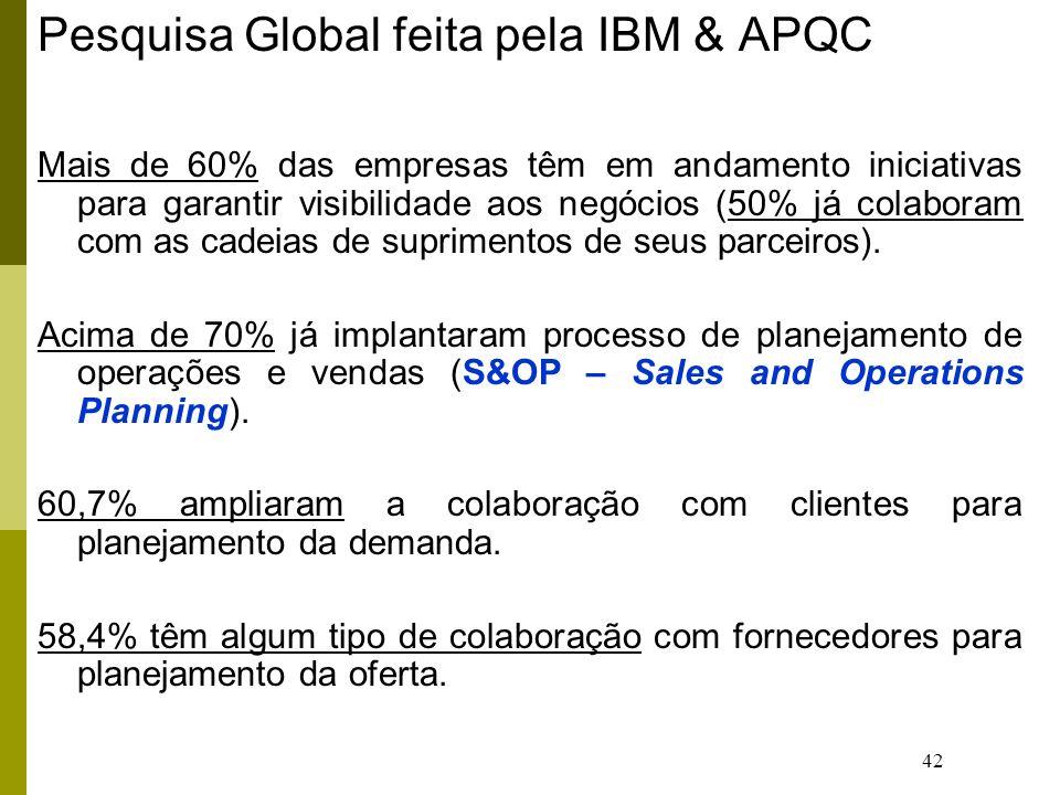 42 Pesquisa Global feita pela IBM & APQC Mais de 60% das empresas têm em andamento iniciativas para garantir visibilidade aos negócios (50% já colaboram com as cadeias de suprimentos de seus parceiros).