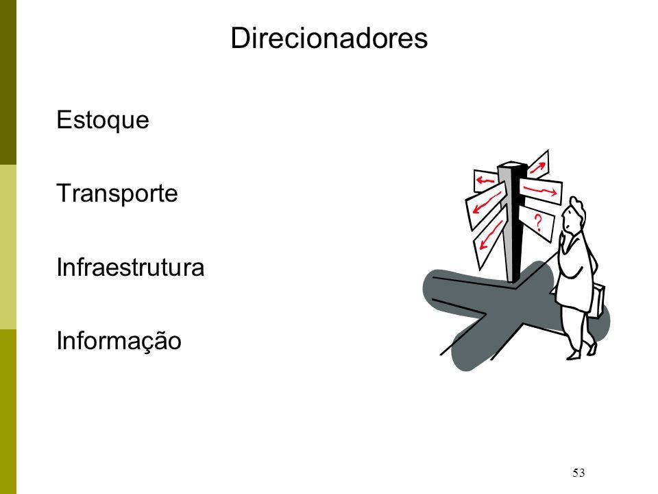 53 Direcionadores Estoque Transporte Infraestrutura Informação