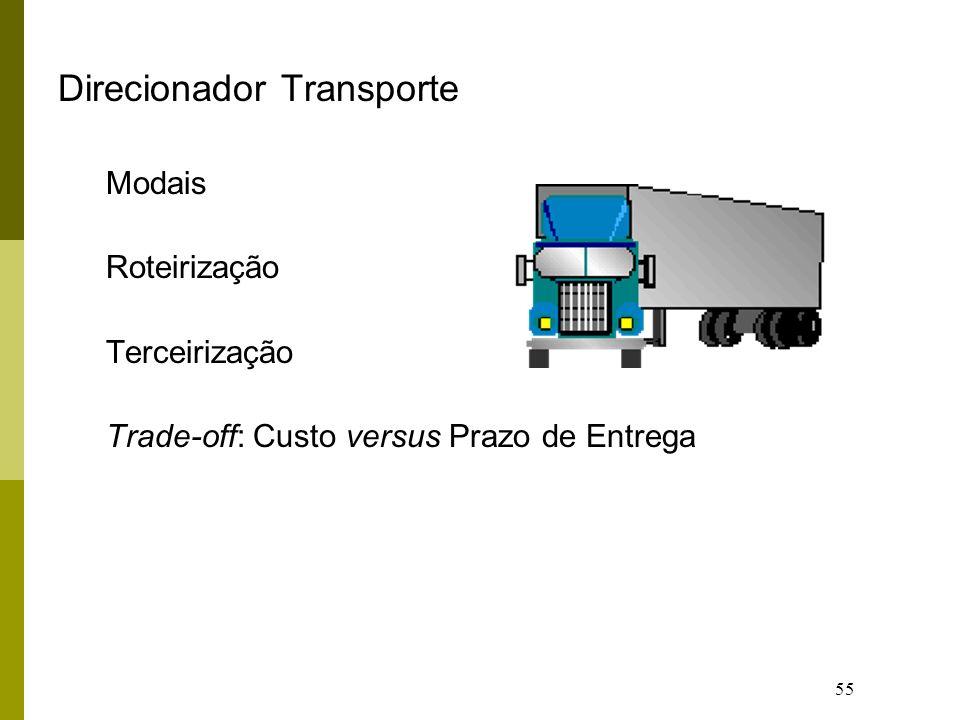 55 Direcionador Transporte Modais Roteirização Terceirização Trade-off: Custo versus Prazo de Entrega
