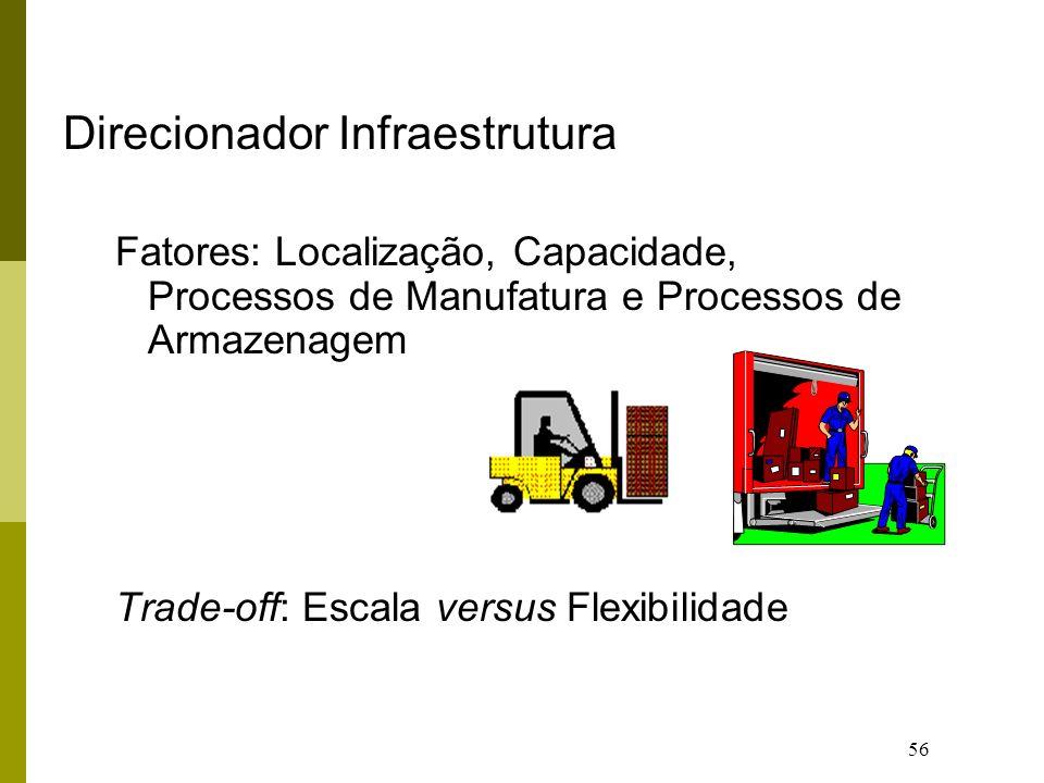56 Direcionador Infraestrutura Fatores: Localização, Capacidade, Processos de Manufatura e Processos de Armazenagem Trade-off: Escala versus Flexibili