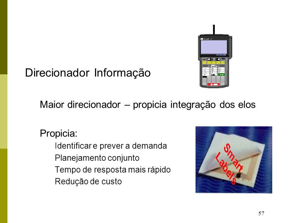 57 Direcionador Informação Maior direcionador – propicia integração dos elos Propicia: Identificar e prever a demanda Planejamento conjunto Tempo de resposta mais rápido Redução de custo
