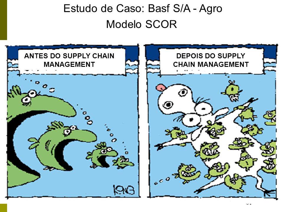 61 ANTES DO SUPPLY CHAIN MANAGEMENT DEPOIS DO SUPPLY CHAIN MANAGEMENT Estudo de Caso: Basf S/A - Agro Modelo SCOR