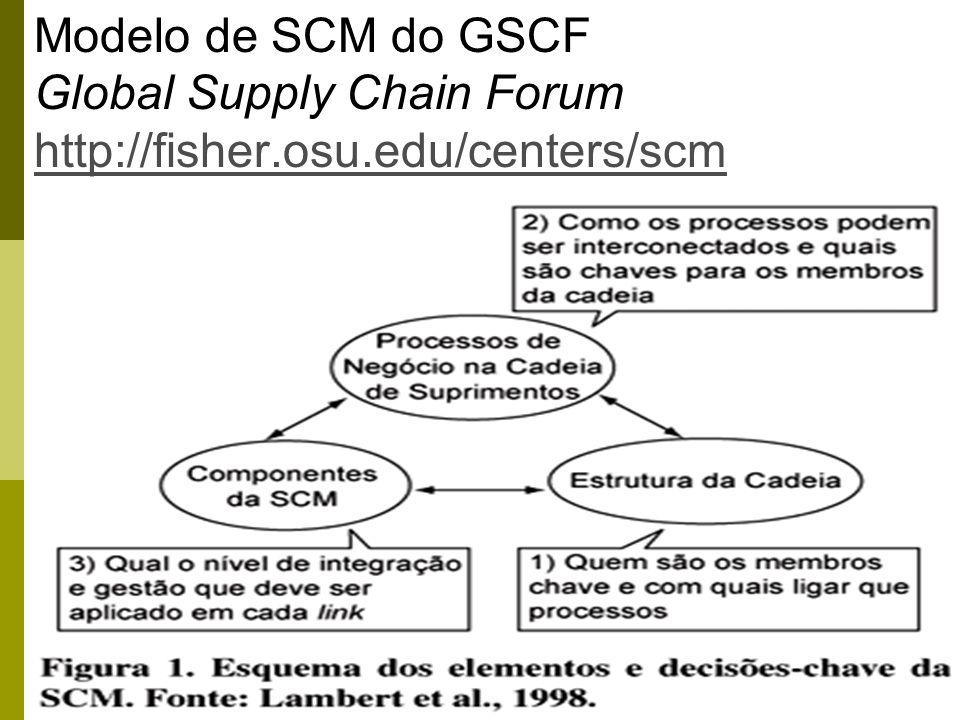 67 Modelo de SCM do GSCF Global Supply Chain Forum http://fisher.osu.edu/centers/scm http://fisher.osu.edu/centers/scm