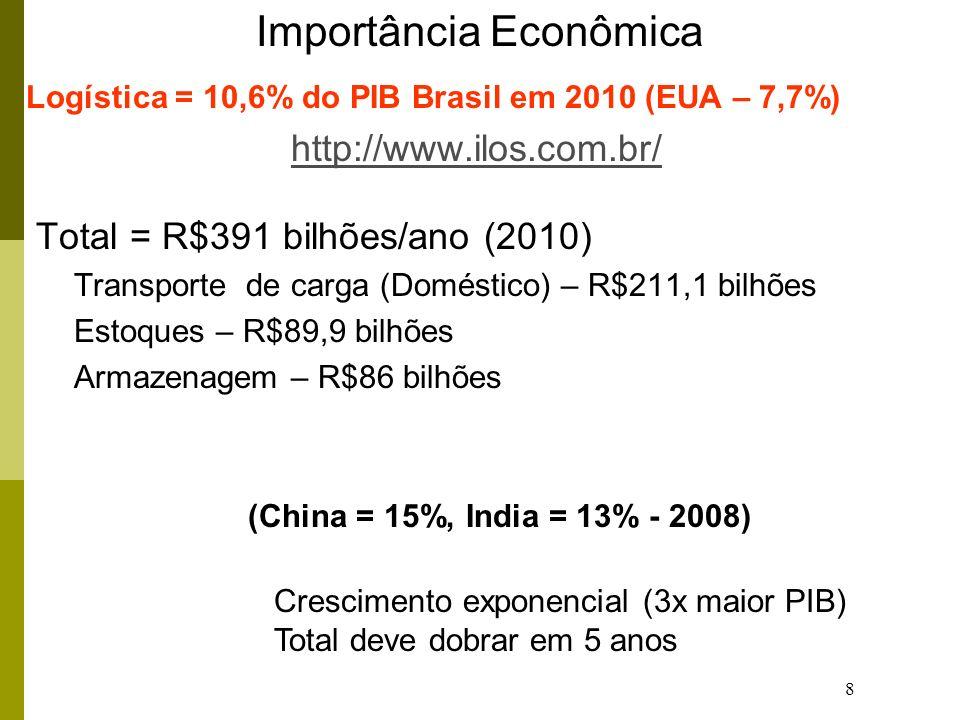 8 Importância Econômica Logística = 10,6% do PIB Brasil em 2010 (EUA – 7,7%) http://www.ilos.com.br/ Total = R$391 bilhões/ano (2010) Transporte de carga (Doméstico) – R$211,1 bilhões Estoques – R$89,9 bilhões Armazenagem – R$86 bilhões (China = 15%, India = 13% - 2008) Crescimento exponencial (3x maior PIB) Total deve dobrar em 5 anos