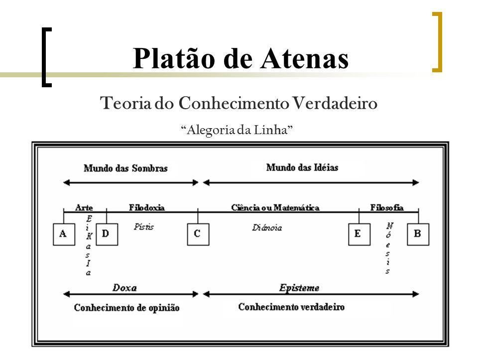 Teoria do Conhecimento Verdadeiro Platão de Atenas Alegoria da Linha