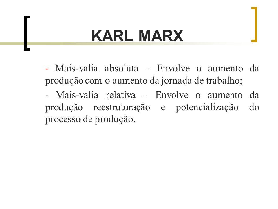 KARL MARX - Mais-valia absoluta – Envolve o aumento da produção com o aumento da jornada de trabalho; - Mais-valia relativa – Envolve o aumento da produção reestruturação e potencialização do processo de produção.