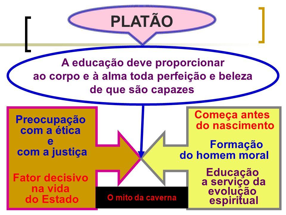 Para Platão, a educação consiste no desenvolvimento da razão a fim de recordar os conhecimentos que a alma já trás de sua vida anterior no mundo das Idéias e se se libertar definitivamente das ilusões oferecidas pelos sentidos.