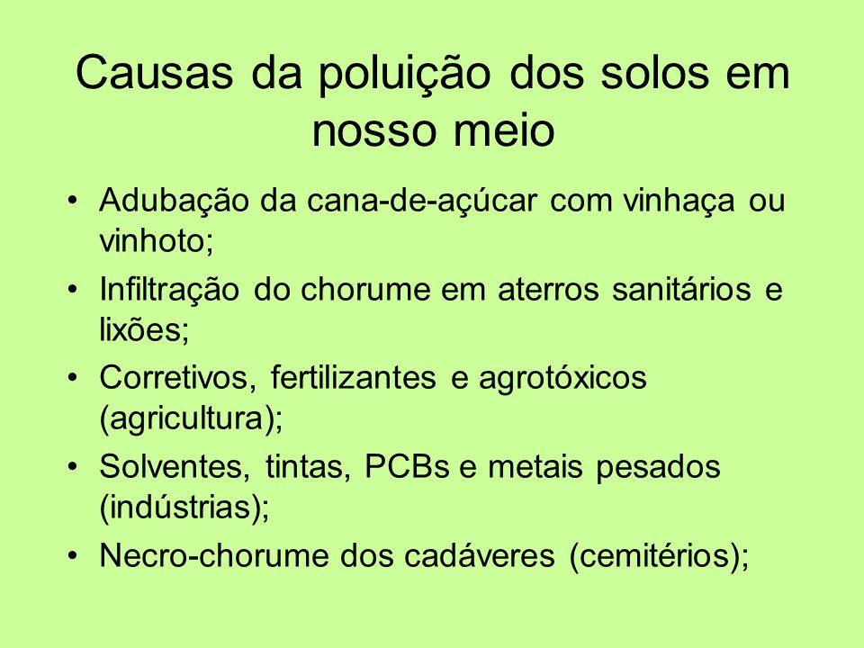 Adubação da cana-de-açúcar com vinhaça ou vinhoto; Infiltração do chorume em aterros sanitários e lixões; Corretivos, fertilizantes e agrotóxicos (agr
