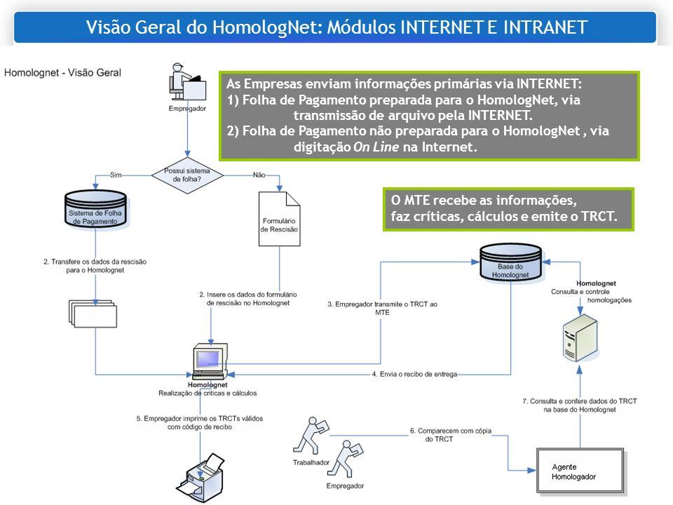 Objetivo deste Passo a Passo 1) Nome: Sistema HomologNet 2) Sigla: HomologNet 3) Dividido em 2 módulos: a) Módulo INTERNET: permite ao Empregador gerar, transmitir e gravar o TRCT na base de dados do MTE.