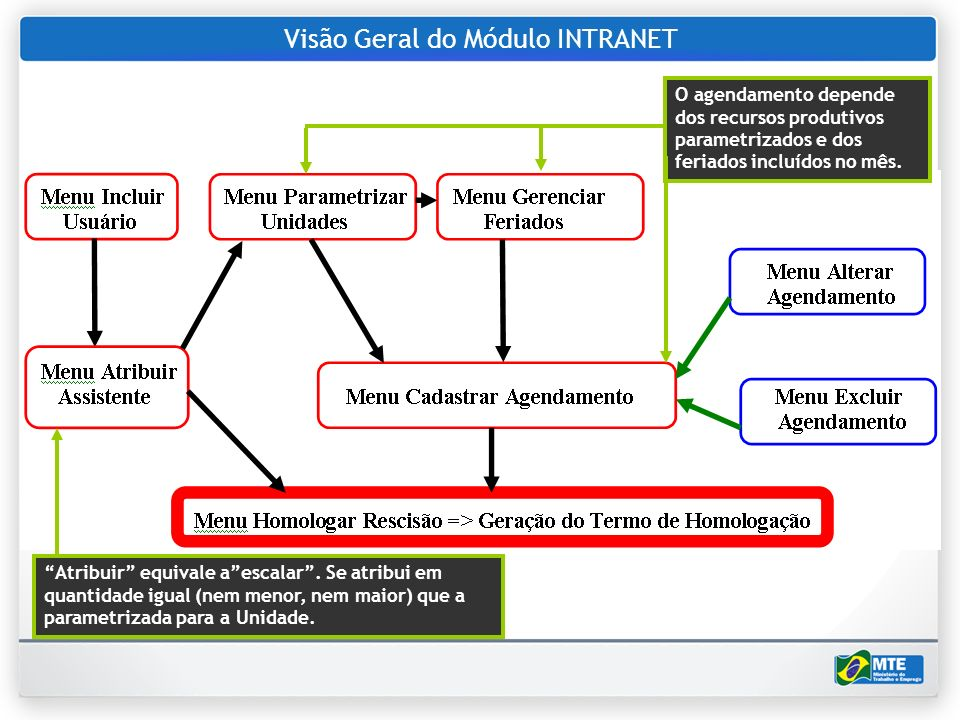 Visão Geral do Módulo INTRANET O agendamento depende dos recursos produtivos parametrizados e dos feriados incluídos no mês. Atribuir equivale aescala