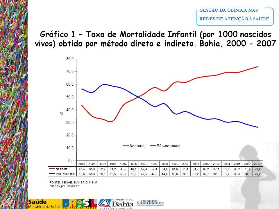 GESTÃO DA CLÍNICA NAS REDES DE ATENÇÃO À SAÚDE Gráfico 1 – Taxa de Mortalidade Infantil (por 1000 nascidos vivos) obtida por método direto e indireto.