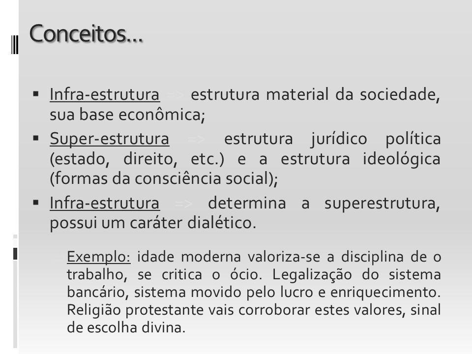 Conceitos... Infra-estrutura => estrutura material da sociedade, sua base econômica; Super-estrutura => estrutura jurídico política (estado, direito,