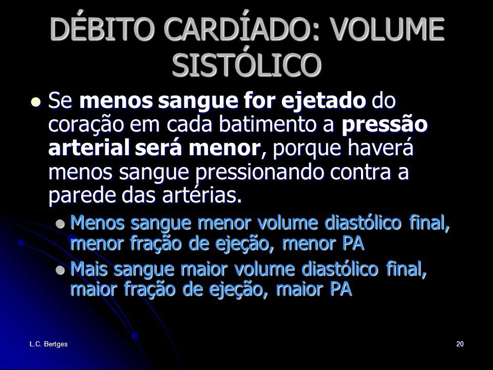 L.C. Bertges20 DÉBITO CARDÍADO: VOLUME SISTÓLICO Se menos sangue for ejetado do coração em cada batimento a pressão arterial será menor, porque haverá