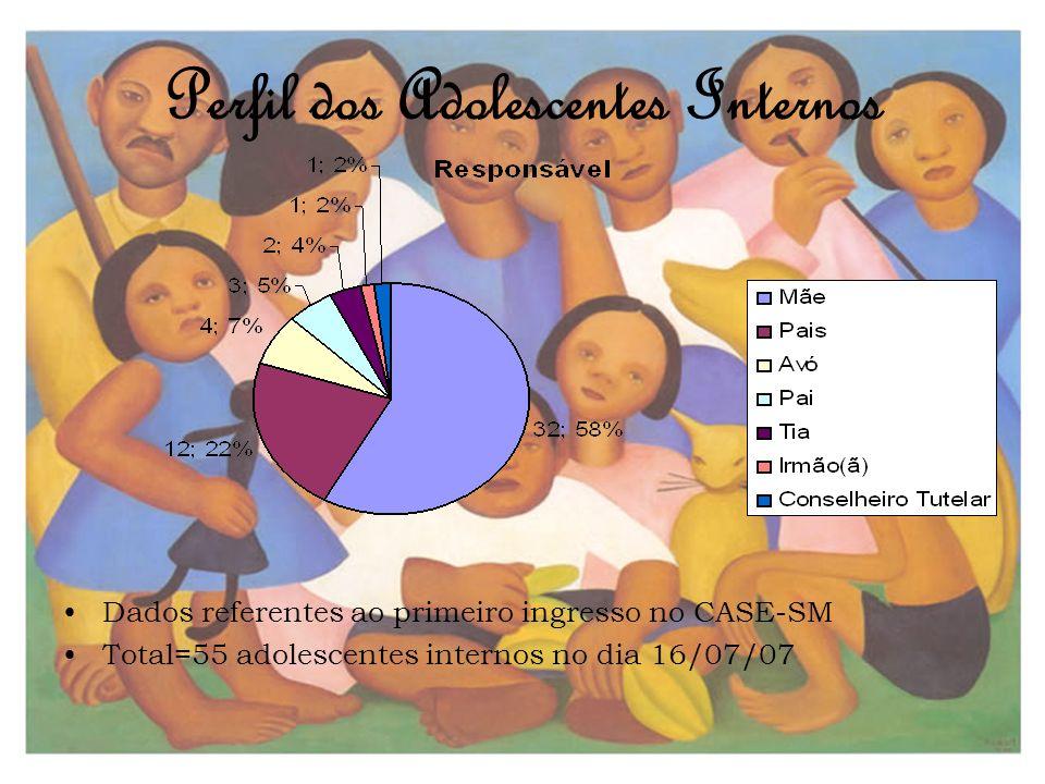 Perfil dos Adolescentes Internos Dados referentes ao primeiro ingresso no CASE-SM Total=55 adolescentes internos no dia 16/07/07