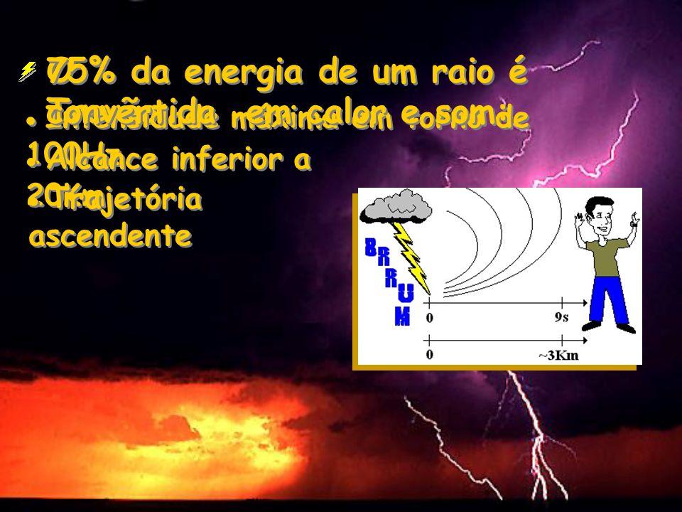 O Trovão Intensidade máxima em torno de 100Hz Alcance inferior a 20Km Trajetória ascendente 75% da energia de um raio é convertida em calor e som: