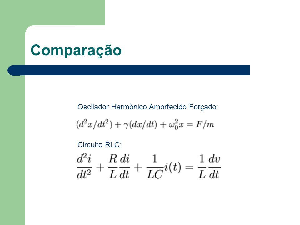 Comparação Oscilador Harmônico Amortecido Forçado: Circuito RLC:
