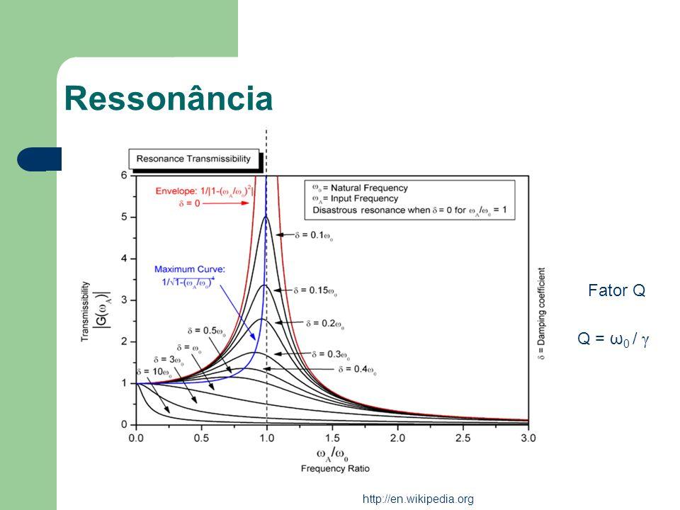 Ressonância Fator Q Q = ω 0 / γ http://en.wikipedia.org