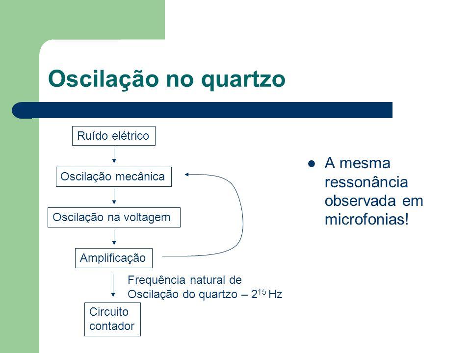 Oscilação no quartzo A mesma ressonância observada em microfonias! Ruído elétrico Oscilação mecânica Oscilação na voltagem Amplificação Frequência nat