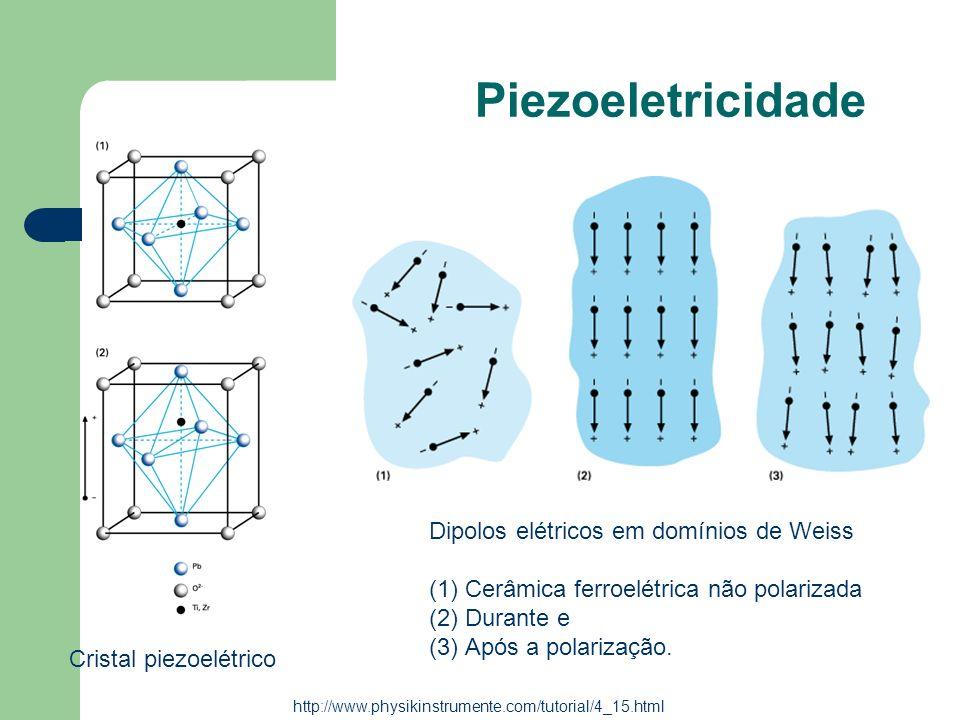 Piezoeletricidade Dipolos elétricos em domínios de Weiss (1)Cerâmica ferroelétrica não polarizada (2)Durante e (3)Após a polarização. Cristal piezoelé