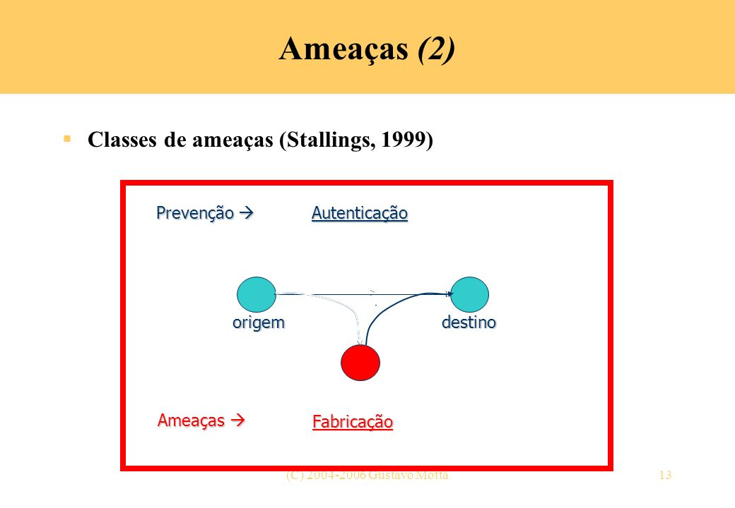 (C) 2004-2006 Gustavo Motta13 Ameaças (2) Classes de ameaças (Stallings, 1999) origemdestino Fluxo normal InterrupçãoInterceptaçãoModificaçãoFabricaçã