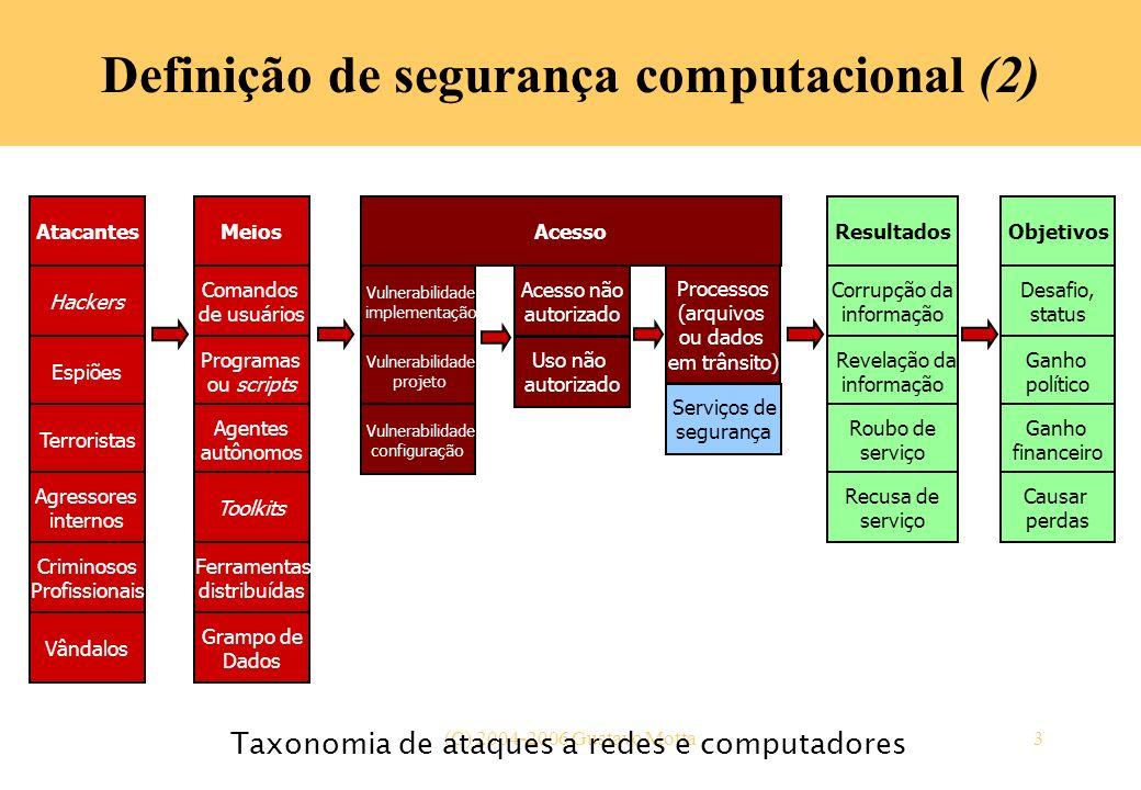 (C) 2004-2006 Gustavo Motta3 Definição de segurança computacional (2) Taxonomia de ataques a redes e computadores Atacantes Hackers Espiões Terrorista
