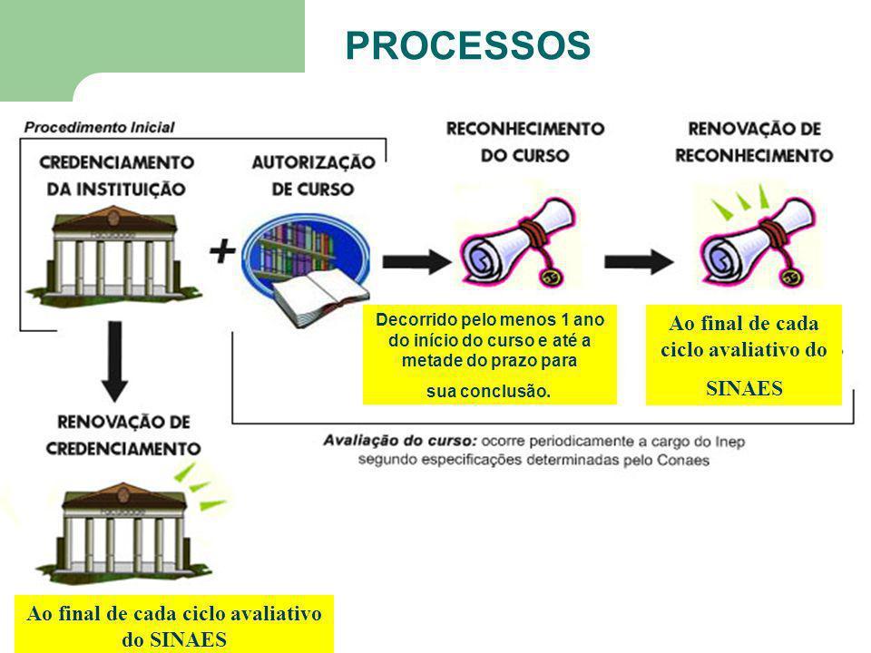 SICS / 2007 PROCESSOS Ao final de cada ciclo avaliativo do SINAES Ao final de cada ciclo avaliativo do SINAES Decorrido pelo menos 1 ano do início do